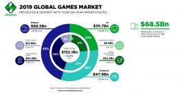 NewZoo 2019:美國重回全球最大遊戲市場,全球增長明顯